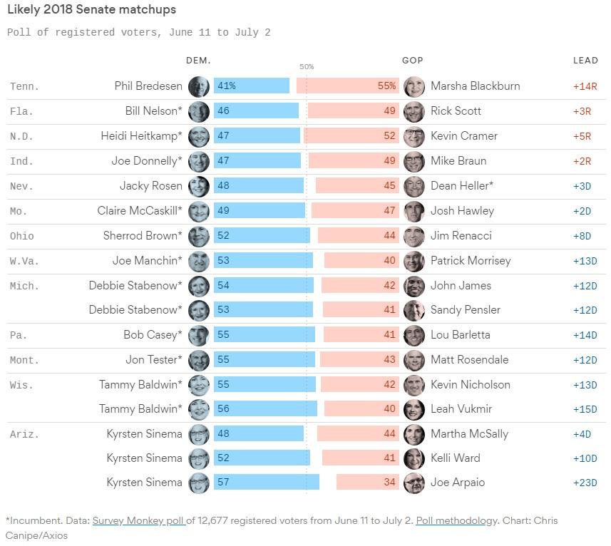 Democrats chances of winning the senate