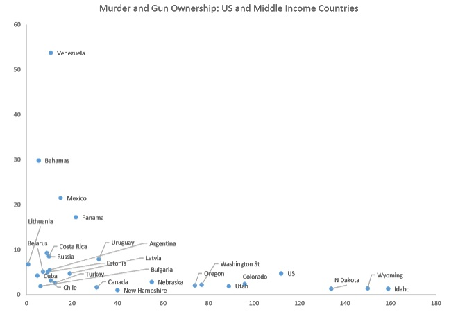 us gun deaths vs other countries