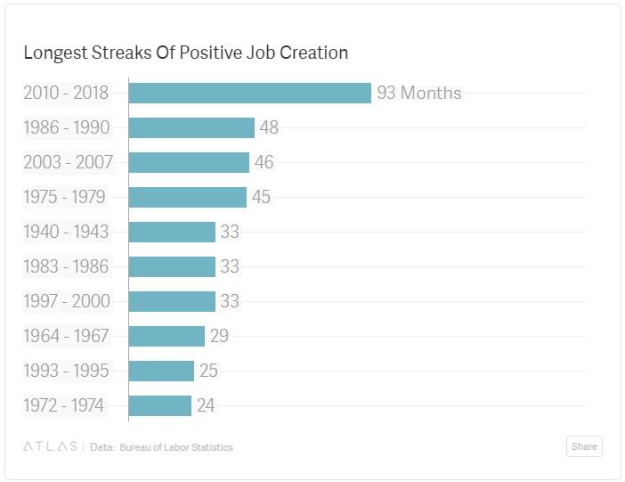 Trump economic expansion