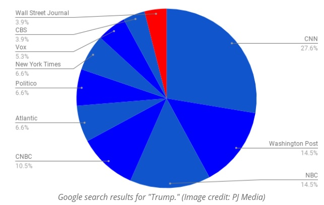 google search results anti-conservative