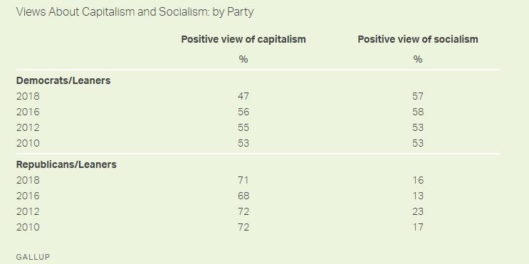 democrats prefer socialism